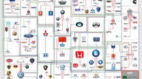 Quem é dono de que na industria automotiva